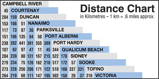 Vancouver Island Golf Courses Map Distance Chart